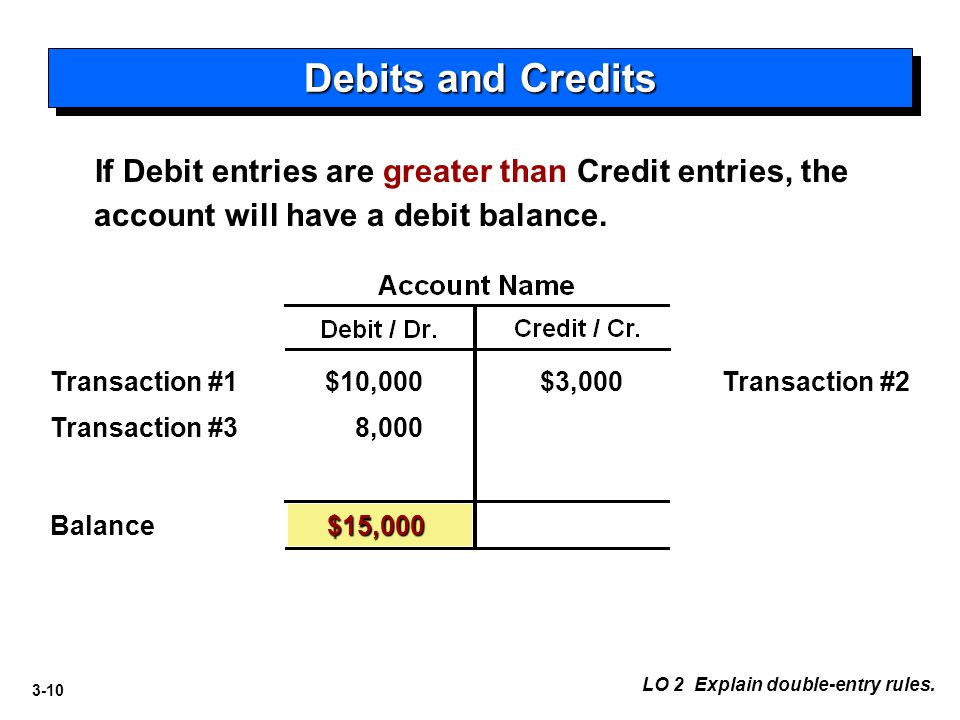 3-10 Debits and Credits LO 2 Explain double-entry rules. $10,000Transaction #2$3,000 $15,000 8,000 Balance Transaction #1 Transaction #3 If Debit entr