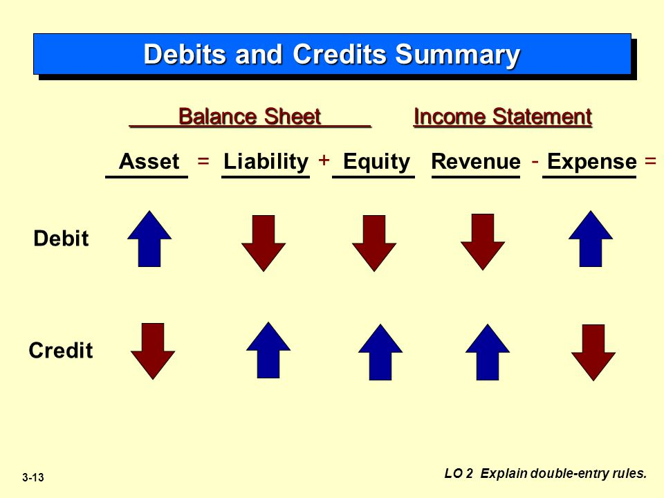 3-13 Balance Sheet Income Statement Balance Sheet Income Statement = + = - AssetLiabilityEquityRevenueExpense Debit Credit Debits and Credits Summary