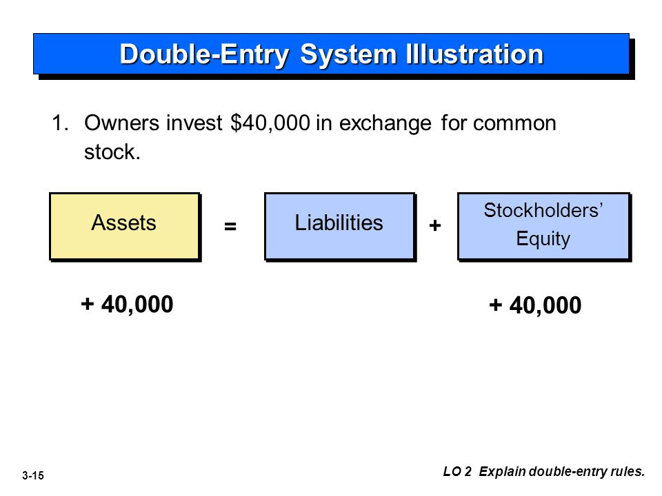 3-15 Double-Entry System Illustration Assets Liabilities Stockholders' Equity = + 1.Owners invest $40,000 in exchange for common stock. + 40,000 LO 2