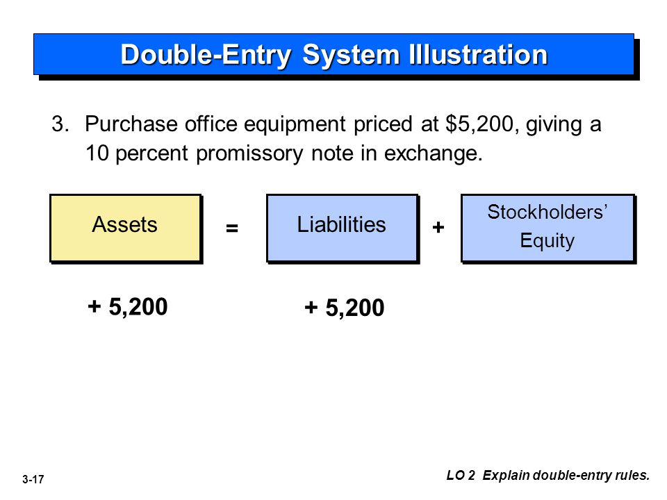 3-17 Double-Entry System Illustration Assets Liabilities = + 3.Purchase office equipment priced at $5,200, giving a 10 percent promissory note in exch