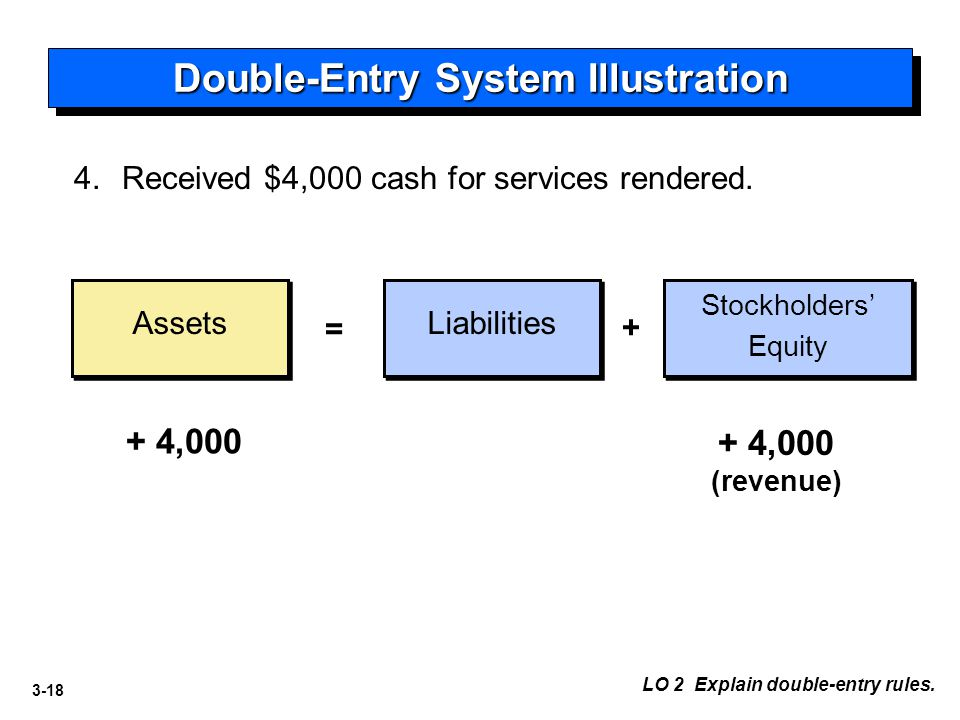 3-18 Double-Entry System Illustration Assets Liabilities = + 4. Received $4,000 cash for services rendered. + 4,000 + 4,000 (revenue) LO 2 Explain dou