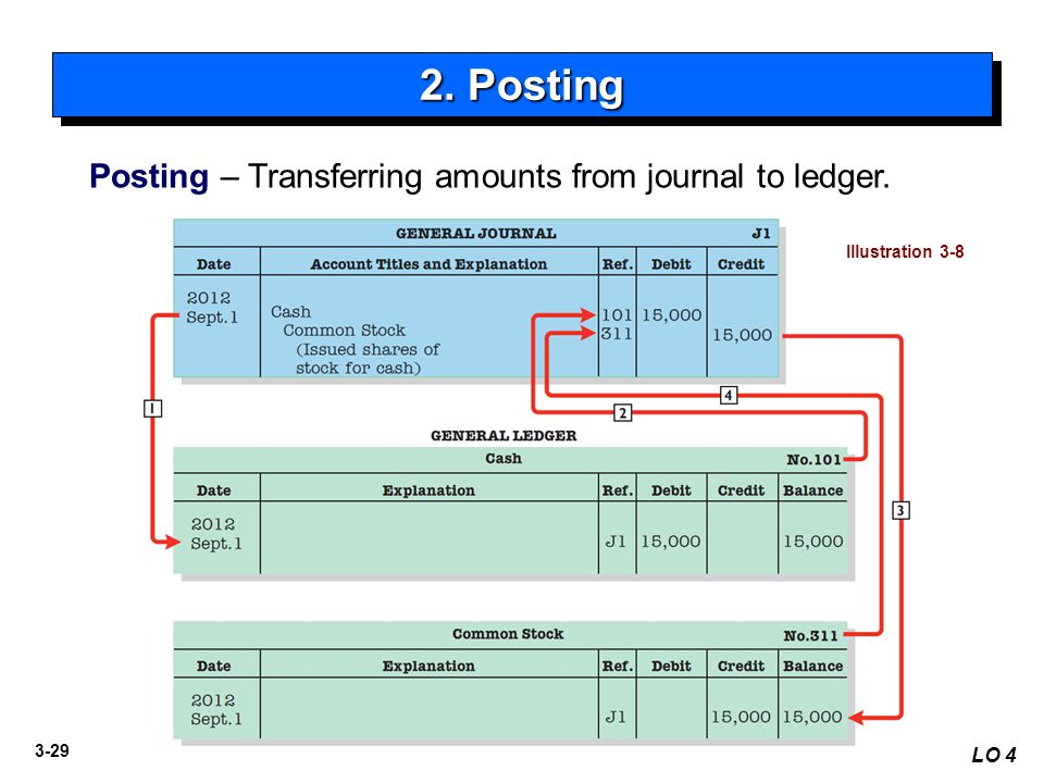 3-29 Posting – Transferring amounts from journal to ledger. 2. Posting LO 4 Illustration 3-8