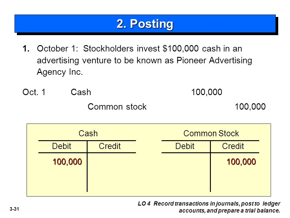 3-31 1. October 1: Stockholders invest $100,000 cash in an advertising venture to be known as Pioneer Advertising Agency Inc. Common stock100,000 Cash