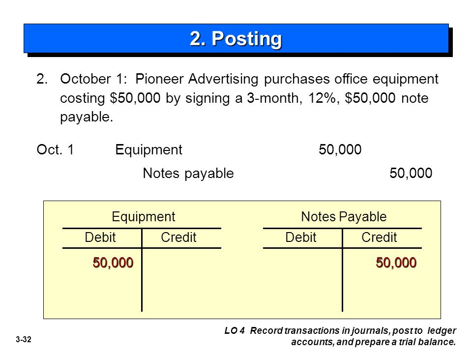 3-32 2. October 1: Pioneer Advertising purchases office equipment costing $50,000 by signing a 3-month, 12%, $50,000 note payable. Notes payable50,000