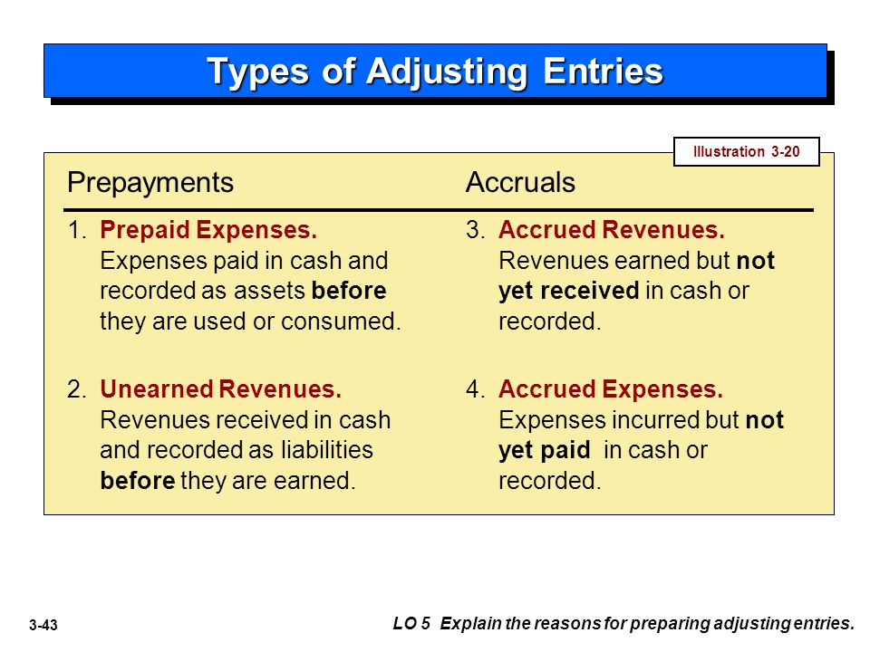 3-43 Types of Adjusting Entries 1.Prepaid Expenses. Expenses paid in cash and recorded as assets before they are used or consumed. Prepayments 3. Accr