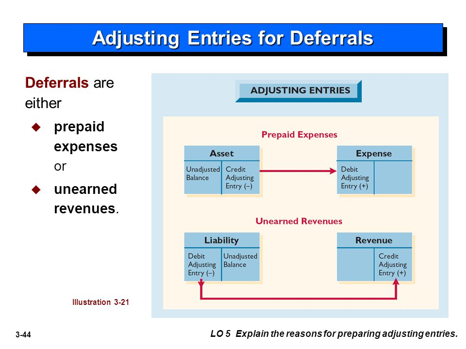 3-44 Deferrals are either   prepaid expenses or   unearned revenues. Adjusting Entries for Deferrals Illustration 3-21 LO 5 Explain the reasons fo