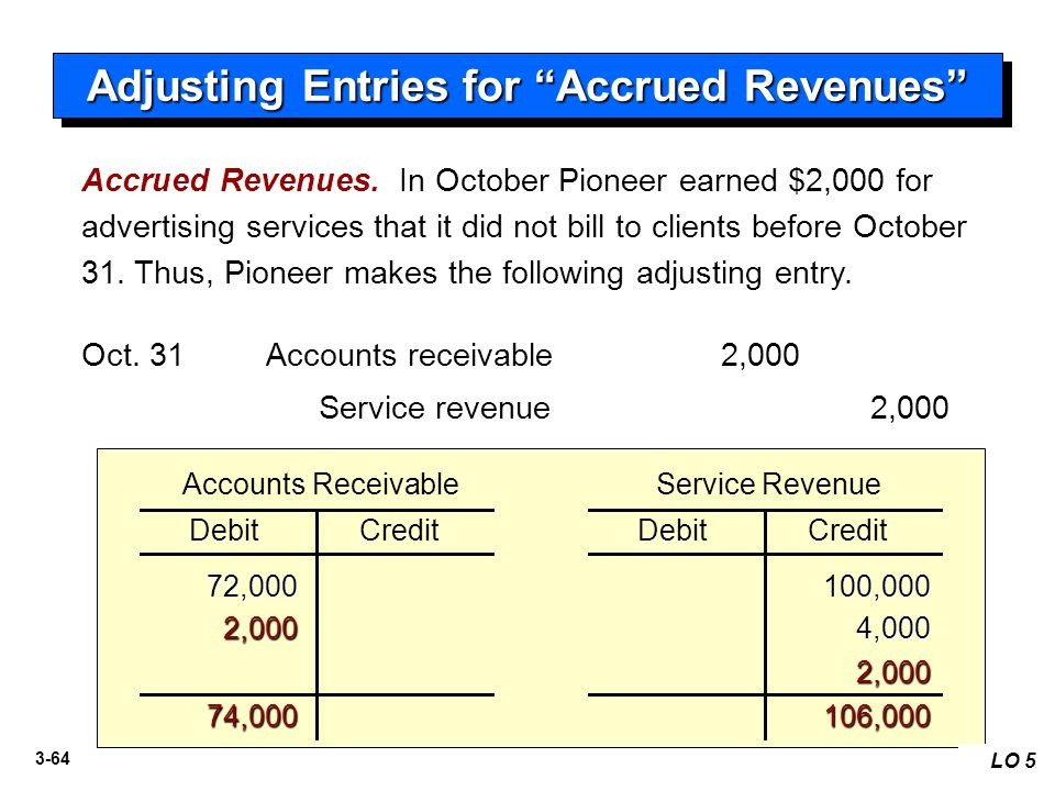 3-64 Accrued Revenues. In October Pioneer earned $2,000 for advertising services that it did not bill to clients before October 31. Thus, Pioneer make