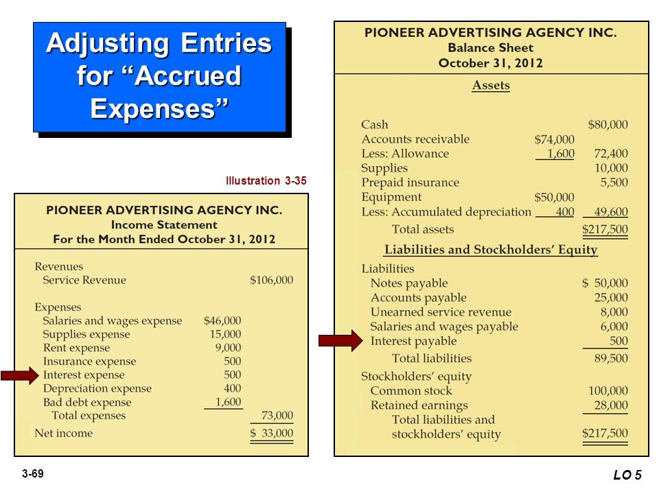 "3-69 LO 5 Adjusting Entries for ""Accrued Expenses"" Illustration 3-35"