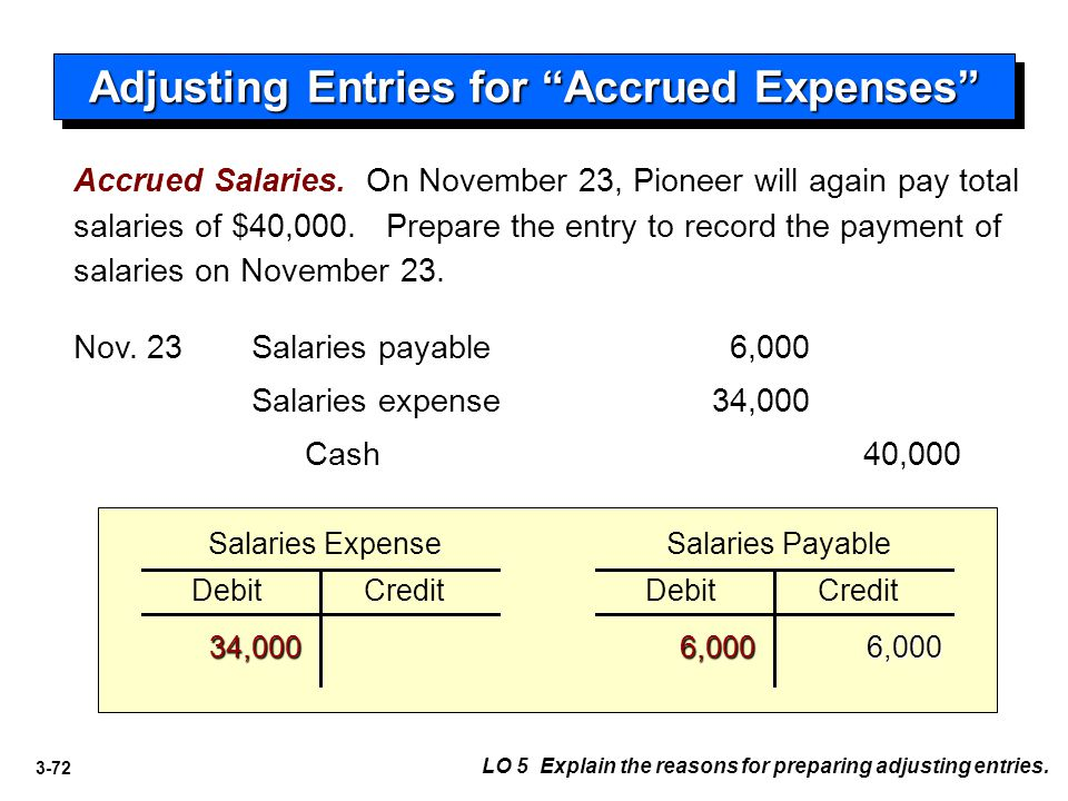 3-72 Salaries expense34,000 Salaries payable6,000Nov. 23 DebitCredit Salaries Expense 34,0006,000 DebitCredit Salaries Payable Adjusting Entries for ""