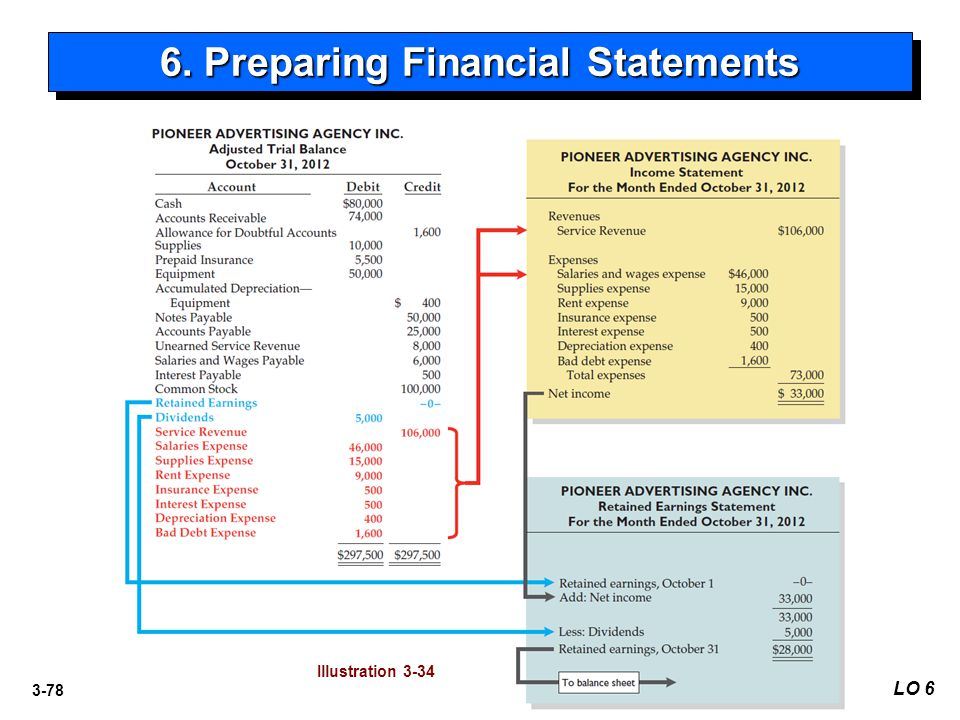3-78 6. Preparing Financial Statements LO 6 Illustration 3-34