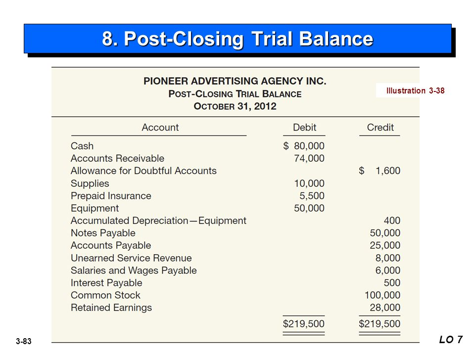 3-83 8. Post-Closing Trial Balance LO 7 Illustration 3-38