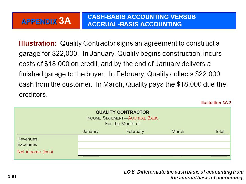 3-91 Illustration: Quality Contractor signs an agreement to construct a garage for $22,000. In January, Quality begins construction, incurs costs of $