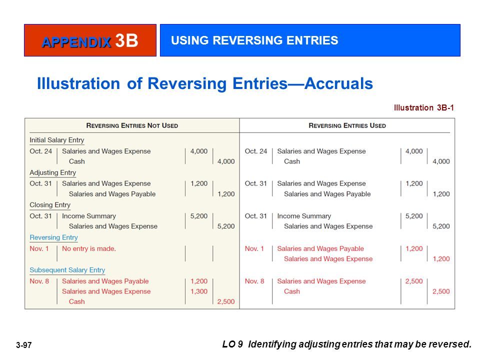 3-97 LO 9 Identifying adjusting entries that may be reversed. Illustration of Reversing Entries—Accruals Illustration 3B-1 APPENDIX APPENDIX 3B USING