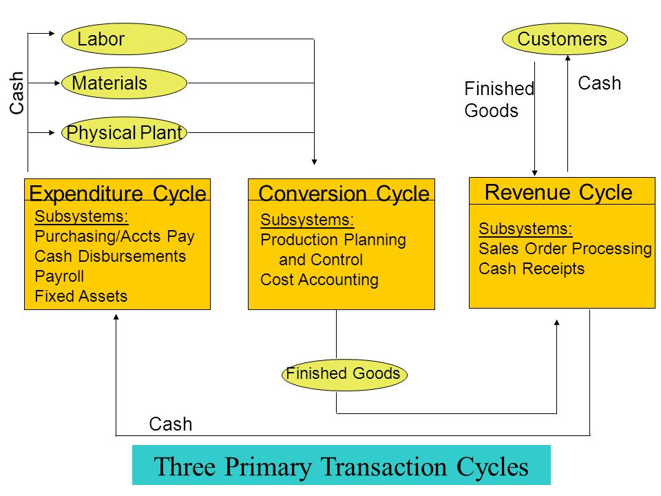 14 Documentation Techniques zCommon documentation techniques: yData Flow Diagrams yDocument Flowcharts ySystem Flowcharts yProgram Flowcharts yEntity Relationship Diagram