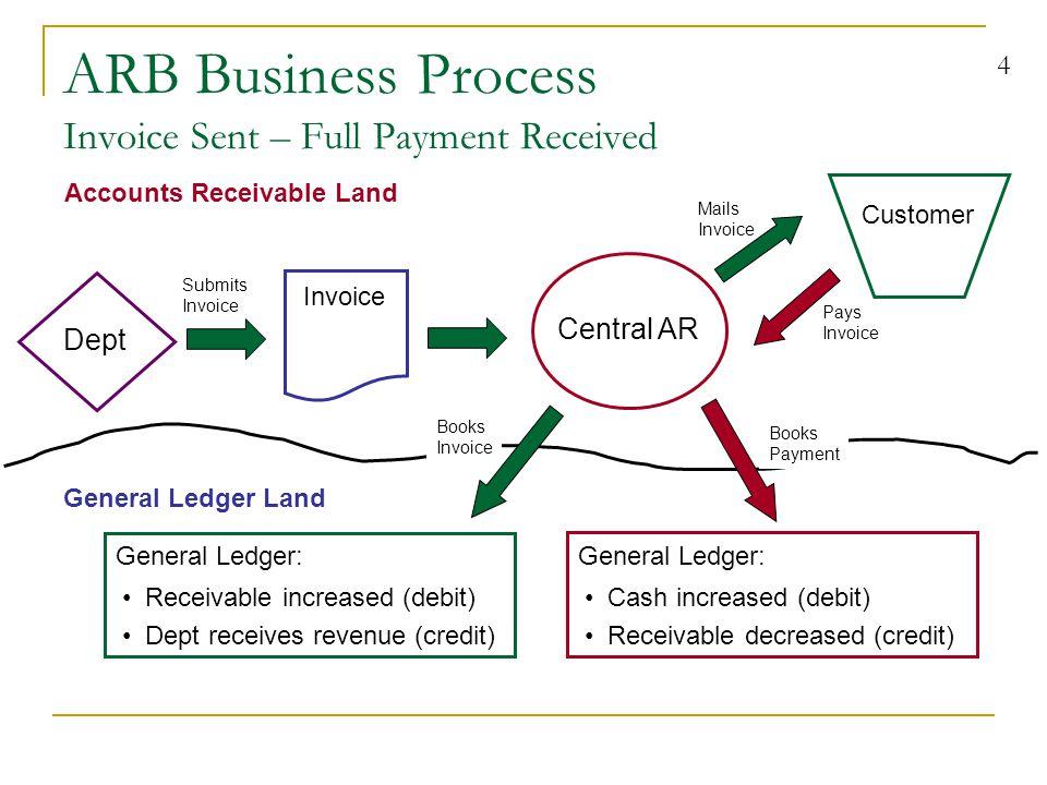15 ARB Departmental Invoice Multiple Revenue Line C