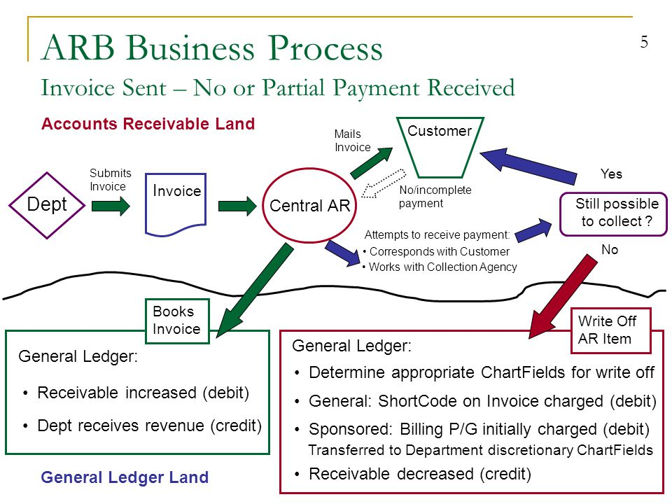 6 ARB Key Concepts & Terms AR/Billing Business Units  GNREC, GNPAY, GNMER, GNLNS Customers  General Receivables: Customer ID = GN12345 Invoices (Billing module)  Invoice = Bill Department invoices: 6-digit number (e.g.