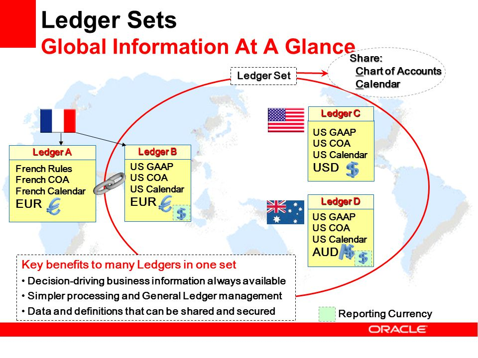 Ledger Sets Global Information At A Glance Ledger Set Key benefits to many Ledgers in one set Decision-driving business information always available S