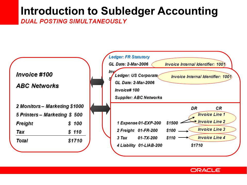 Introduction to Subledger Accounting DUAL POSTING SIMULTANEOUSLY Invoice Internal Identifier: 1001 Ledger: FR Statutory GL Date: 2-Mar-2006 Invoice# 1