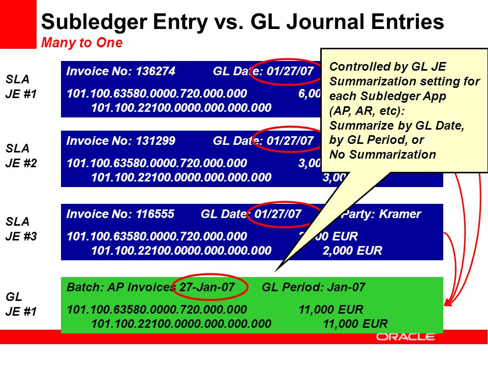 Subledger Entry vs. GL Journal Entries Many to One Invoice No: 136274GL Date: 01/27/073 rd Party: Fender 101.100.63580.0000.720.000.0006,000 EUR 101.1