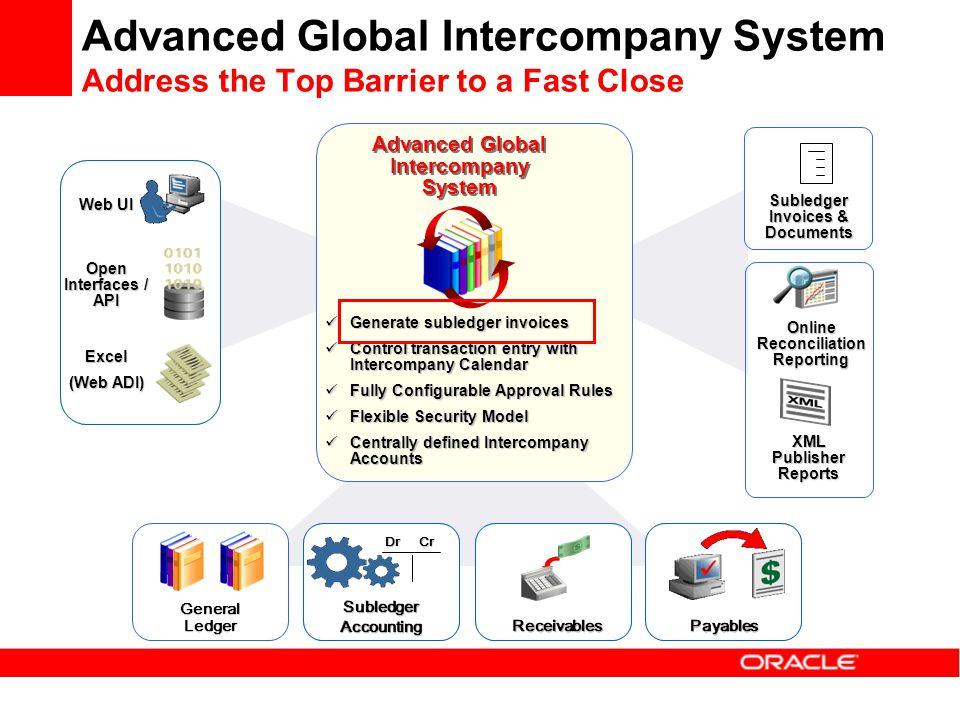Web UI Open Interfaces / API Excel (Web ADI) Advanced Global Intercompany System Subledger Invoices & Documents Generate subledger invoices Generate s
