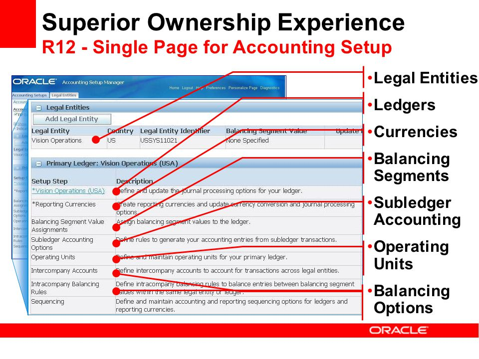 Superior Ownership Experience R12 - Single Page for Accounting Setup Legal Entities Ledgers Currencies Balancing Segments Subledger Accounting Operati