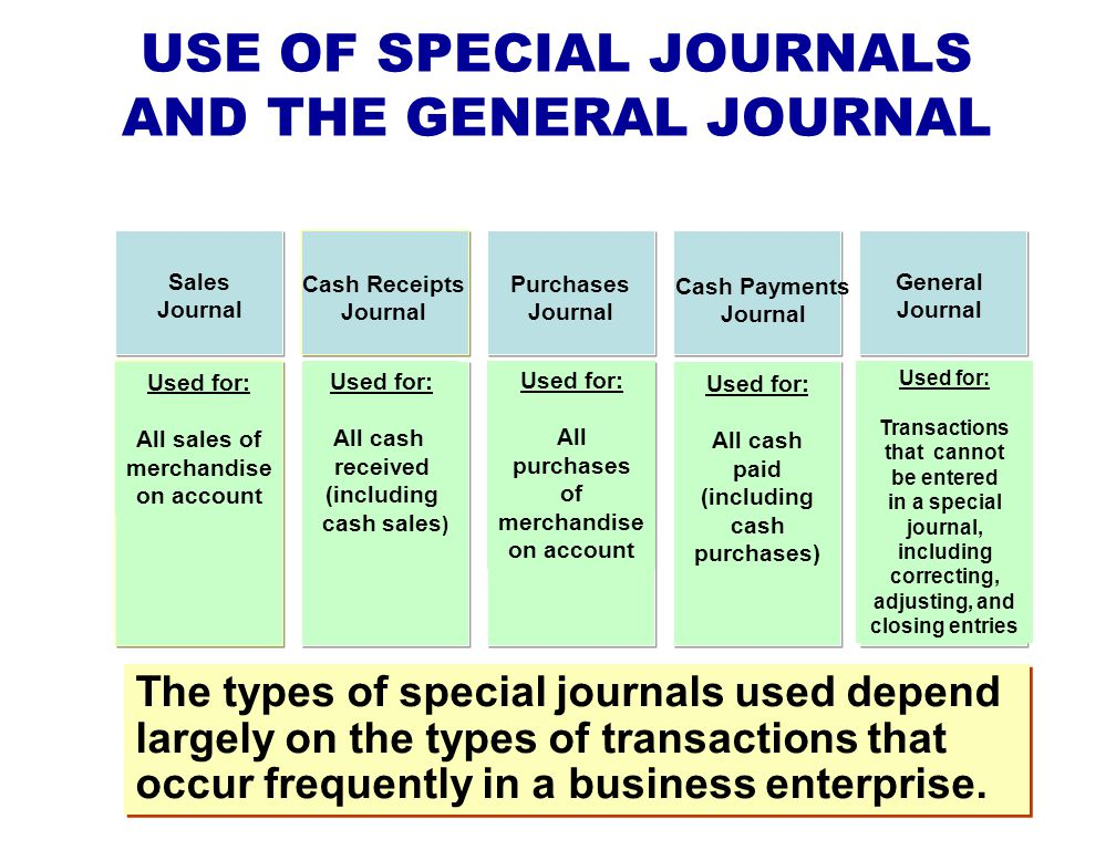 USE OF SPECIAL JOURNALS AND THE GENERAL JOURNAL Sales Journal Cash Receipts Journal Purchases Journal Cash Payments Journal General Journal Used for: