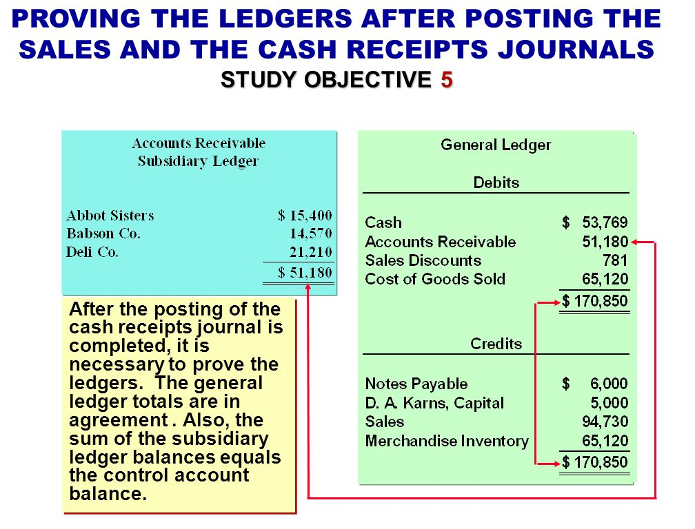 PROVING THE LEDGERS AFTER POSTING THE SALES AND THE CASH RECEIPTS JOURNALS STUDY OBJECTIVE 5 After the posting of the cash receipts journal is complet