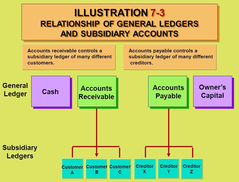 ILLUSTRATION 7-3 RELATIONSHIP OF GENERAL LEDGERS AND SUBSIDIARY ACCOUNTS General Ledger Subsidiary Ledgers Cash Owner's Capital Accounts Receivable Ac