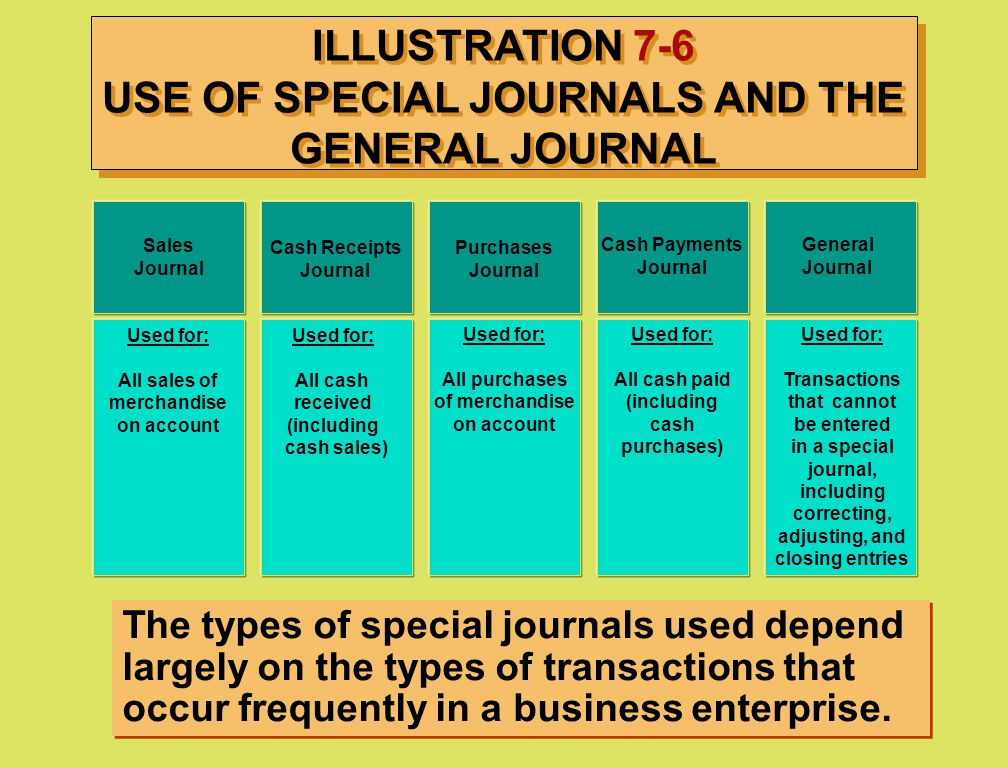ILLUSTRATION 7-6 USE OF SPECIAL JOURNALS AND THE GENERAL JOURNAL Sales Journal Cash Receipts Journal Purchases Journal Cash Payments Journal General J