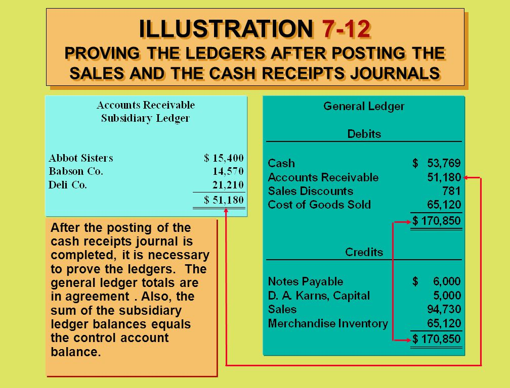 ILLUSTRATION 7-12 PROVING THE LEDGERS AFTER POSTING THE SALES AND THE CASH RECEIPTS JOURNALS After the posting of the cash receipts journal is complet