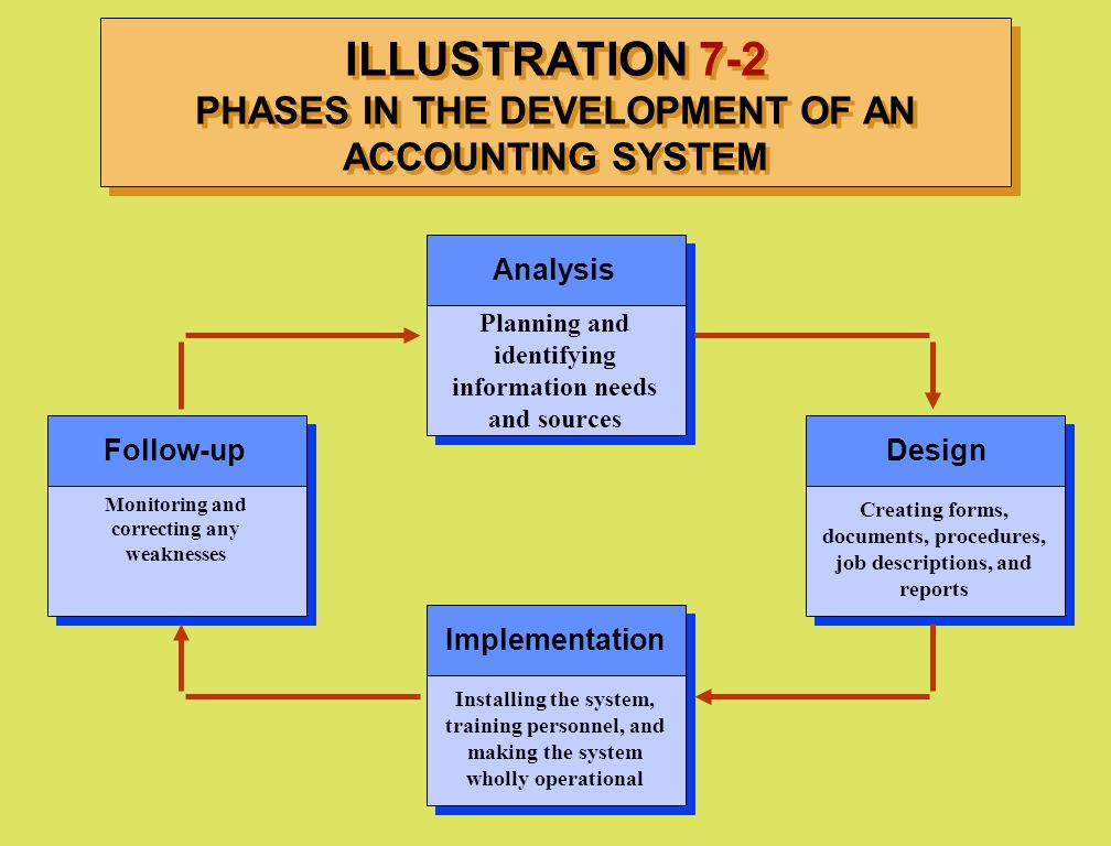 ILLUSTRATION 7-2 PHASES IN THE DEVELOPMENT OF AN ACCOUNTING SYSTEM Analysis Follow-upDesign Implementation Planning and identifying information needs