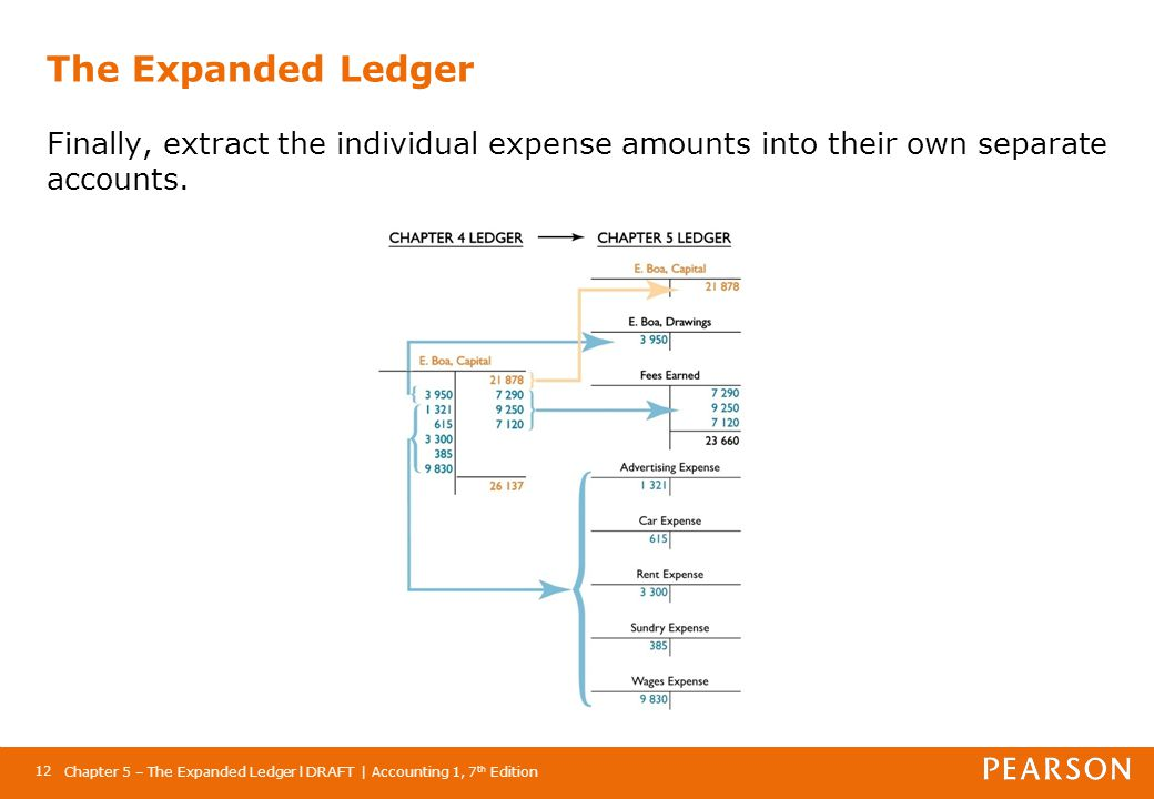 Chapter 5 – The Expanded Ledger l DRAFT | Accounting 1, 7 th Edition 12 The Expanded Ledger Finally, extract the individual expense amounts into their