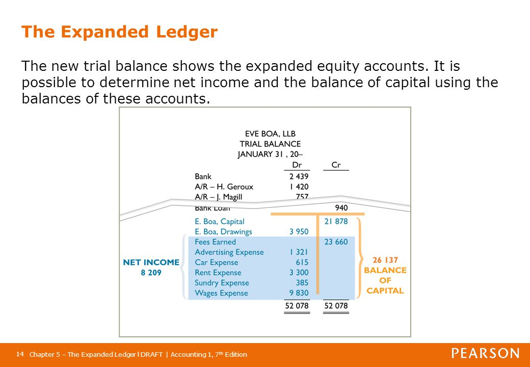 Chapter 5 – The Expanded Ledger l DRAFT | Accounting 1, 7 th Edition 14 The Expanded Ledger The new trial balance shows the expanded equity accounts.