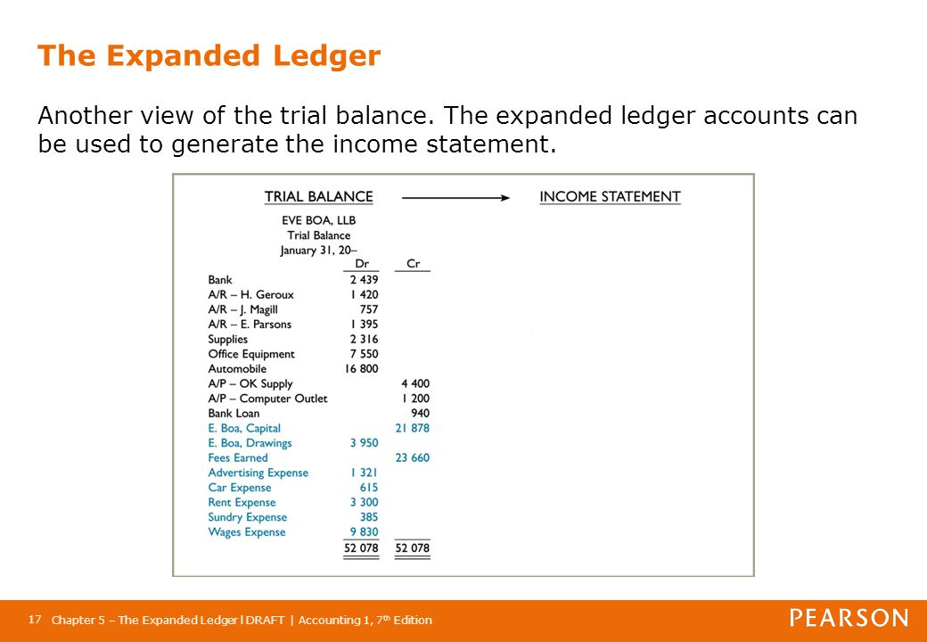 Chapter 5 – The Expanded Ledger l DRAFT | Accounting 1, 7 th Edition 17 The Expanded Ledger Another view of the trial balance. The expanded ledger acc