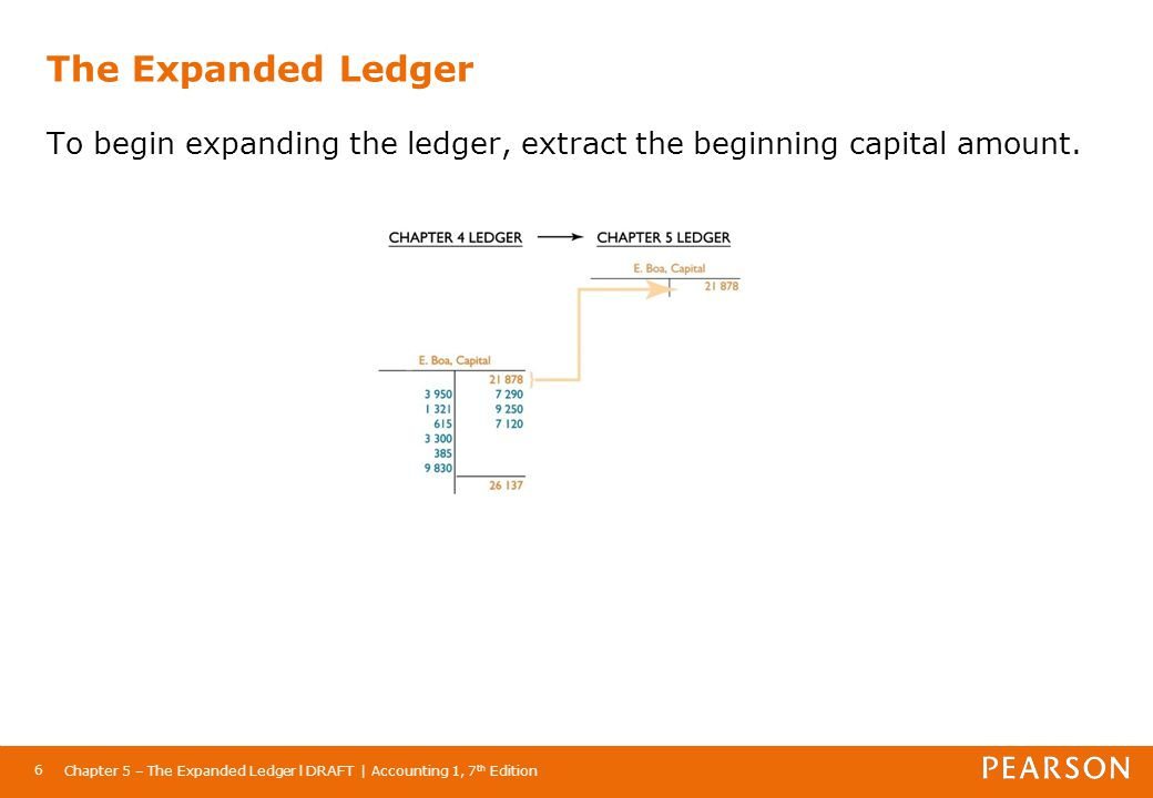 Chapter 5 – The Expanded Ledger l DRAFT | Accounting 1, 7 th Edition 6 The Expanded Ledger To begin expanding the ledger, extract the beginning capita