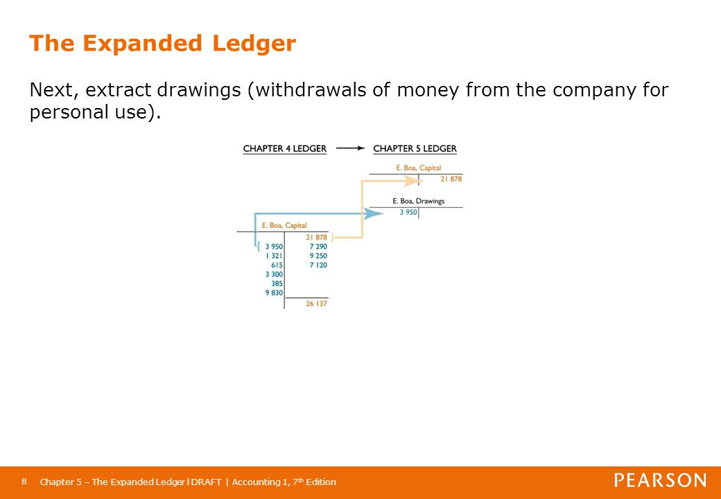 Chapter 5 – The Expanded Ledger l DRAFT | Accounting 1, 7 th Edition 8 The Expanded Ledger Next, extract drawings (withdrawals of money from the compa