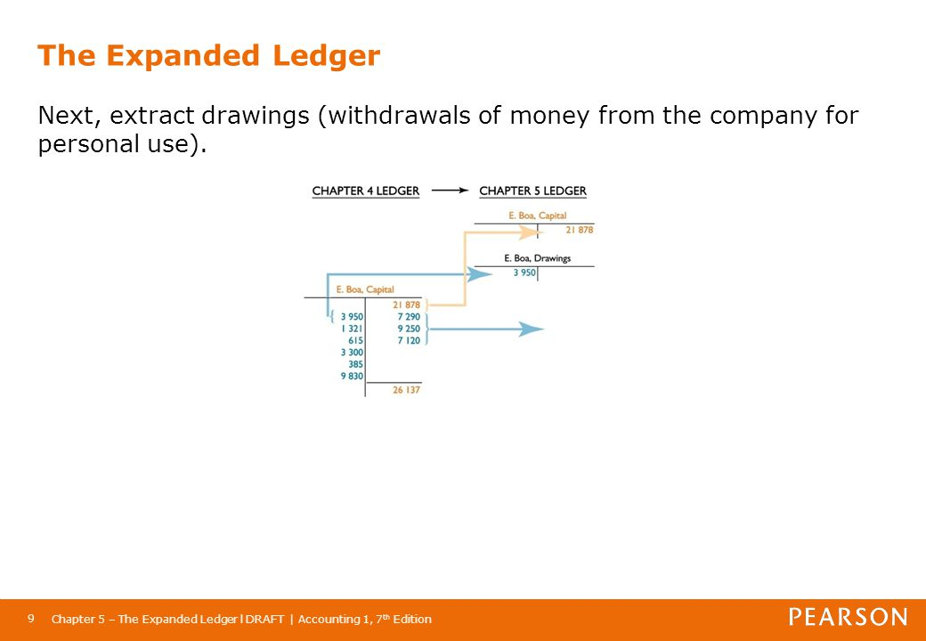 Chapter 5 – The Expanded Ledger l DRAFT | Accounting 1, 7 th Edition 9 The Expanded Ledger Next, extract drawings (withdrawals of money from the compa