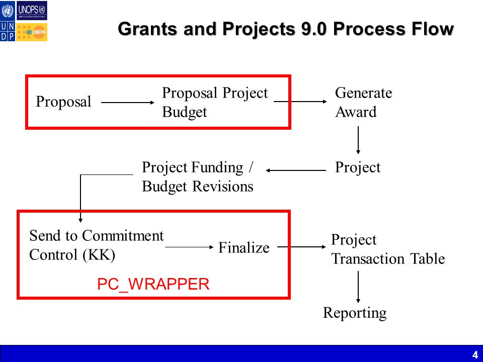 4 Grants and Projects 9.0 Process Flow Proposal Generate Award Project Project Funding / Budget Revisions Send to Commitment Control (KK) Project Transaction Table Reporting Proposal Project Budget Finalize PC_WRAPPER