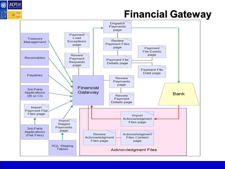 Financial Gateway