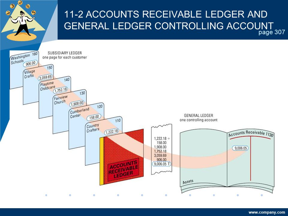 www.company.com 11-2 ACCOUNTS RECEIVABLE LEDGER AND GENERAL LEDGER CONTROLLING ACCOUNT page 307