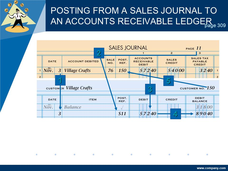 www.company.com POSTING FROM A SALES JOURNAL TO AN ACCOUNTS RECEIVABLE LEDGER page 309 4 2 5 3 1