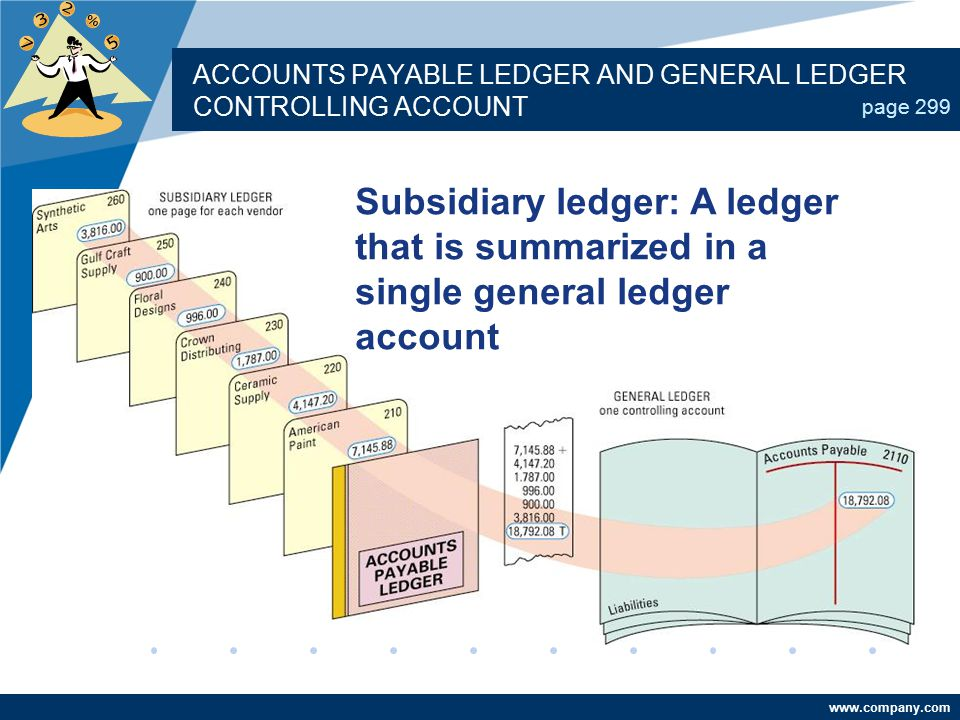www.company.com ACCOUNTS PAYABLE LEDGER AND GENERAL LEDGER CONTROLLING ACCOUNT page 299 Subsidiary ledger: A ledger that is summarized in a single gen