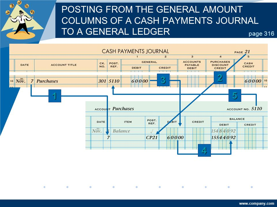 www.company.com POSTING FROM THE GENERAL AMOUNT COLUMNS OF A CASH PAYMENTS JOURNAL TO A GENERAL LEDGER page 316 4 2 3 1 5