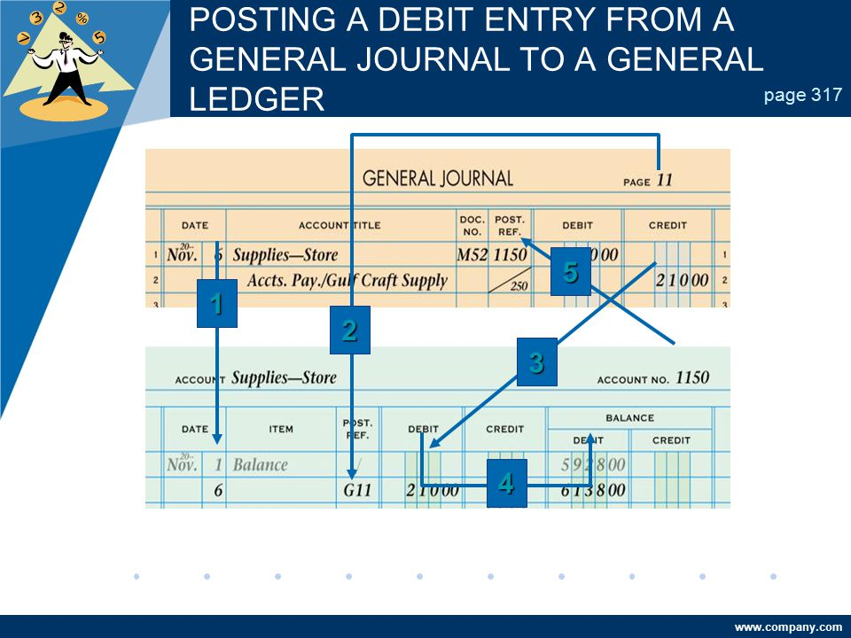 www.company.com POSTING A DEBIT ENTRY FROM A GENERAL JOURNAL TO A GENERAL LEDGER page 317 4 2 3 5 1