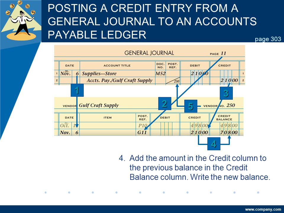 www.company.com POSTING A CREDIT ENTRY FROM A GENERAL JOURNAL TO AN ACCOUNTS PAYABLE LEDGER page 303 4.Add the amount in the Credit column to the prev