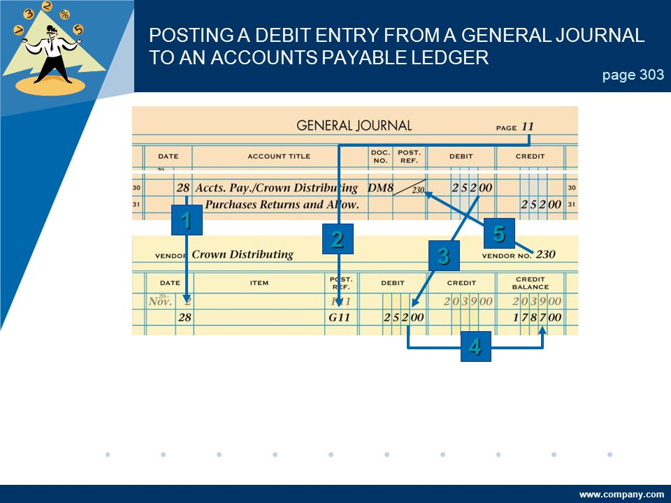www.company.com POSTING A DEBIT ENTRY FROM A GENERAL JOURNAL TO AN ACCOUNTS PAYABLE LEDGER page 303 1 4 2 5 3