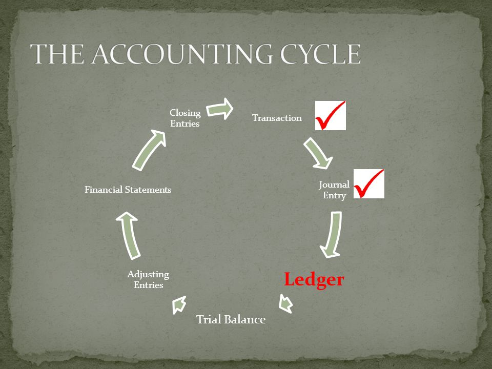 CROSS REFERENCE Allows the accountant to double check to errors in balances over the fiscal period Another name for this is an audit Systematic check of accounting records and procedures The accountant will make sure to include The Journal Page # when posting to the ledger The ledger account # when posting from the journal