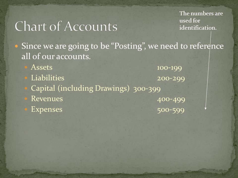 Assets100-199 Liabilities200-299 Capital 300-399 Revenues400-499 Expenses500-599 In order of Liquidity and then Longevity (useful life) In order of Maturity Will be only 1 account + drawings List Core revenues 1st Alphabetical order