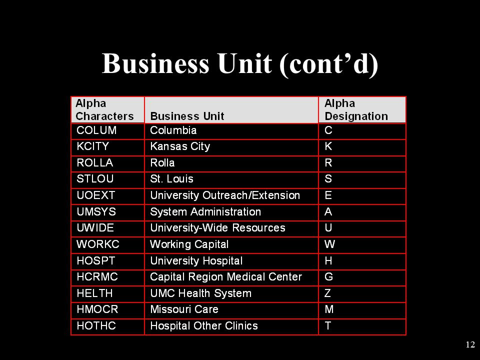 11 Business Unit Required field Represents a campus or a separate reporting entity related to the Hospitals and Clinics or within the System administr