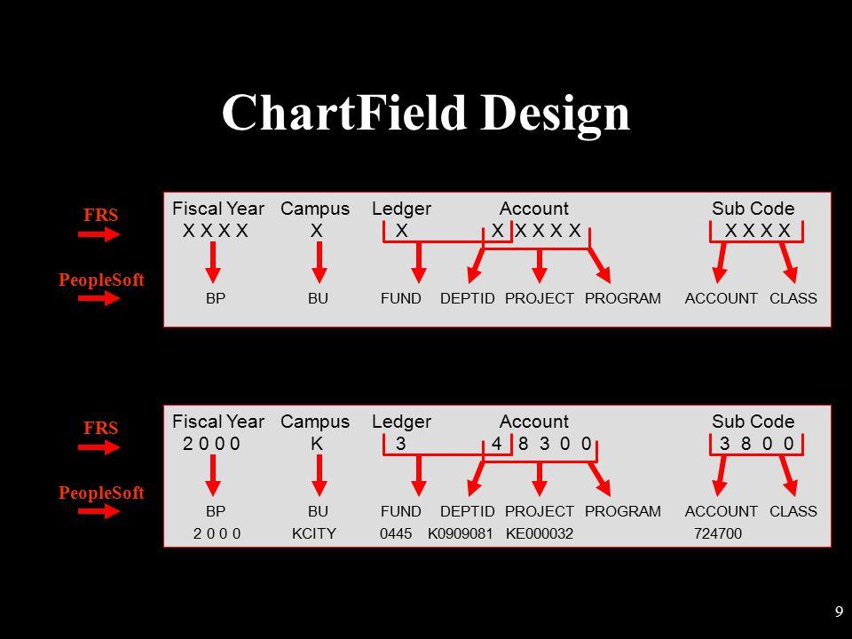 8 Chart of Accounts